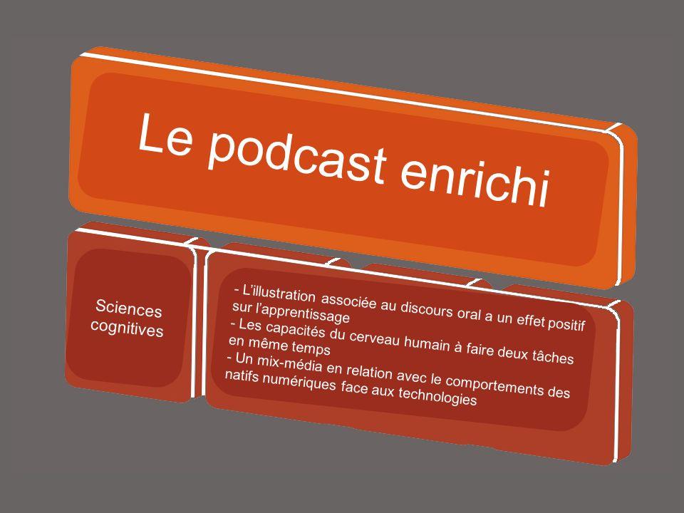 Autoproduit Le podcast enrichi - Lillustration associée au discours oral a un effet positif sur lapprentissage - Les capacités du cerveau humain à faire deux tâches en même temps - Un mix-média en relation avec le comportements des natifs numériques face aux technologies Sciences cognitives