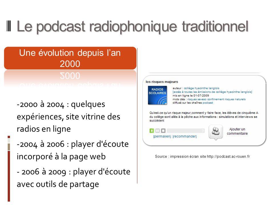 Le podcast radiophonique traditionnel - 2000 à 2004 : quelques expériences, site vitrine des radios en ligne - 2004 à 2006 : player d écoute incorporé à la page web - 2006 à 2009 : player d écoute avec outils de partage Source : impression écran site http://podcast.ac-rouen.fr