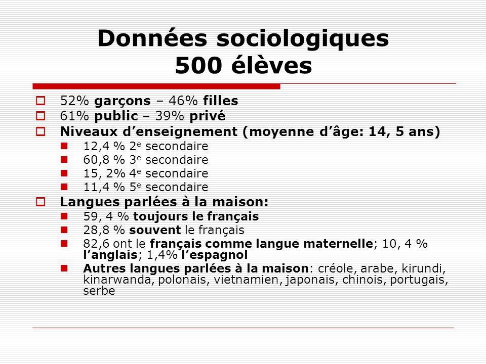Données sociologiques 500 élèves 52% garçons – 46% filles 61% public – 39% privé Niveaux denseignement (moyenne dâge: 14, 5 ans) 12,4 % 2 e secondaire