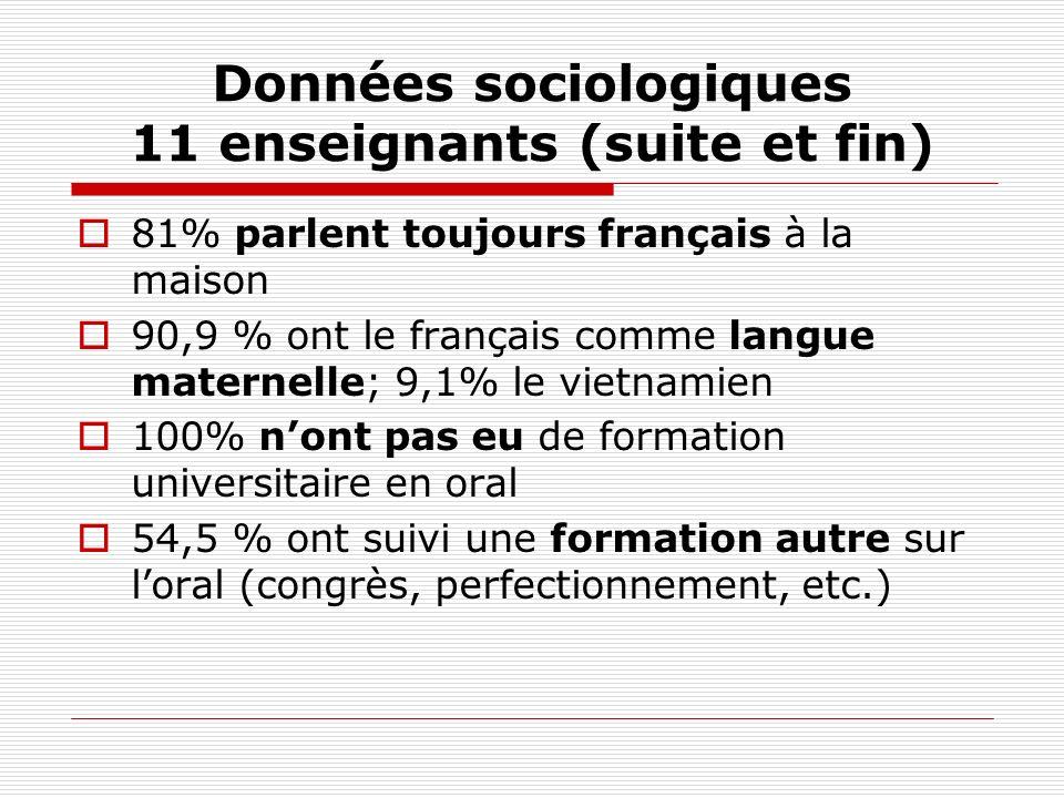 Données sociologiques 11 enseignants (suite et fin) 81% parlent toujours français à la maison 90,9 % ont le français comme langue maternelle; 9,1% le