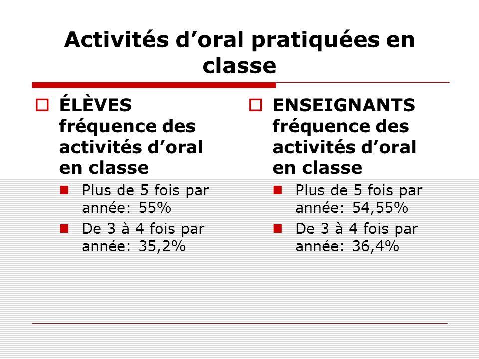 Activités doral pratiquées en classe ÉLÈVES fréquence des activités doral en classe Plus de 5 fois par année: 55% De 3 à 4 fois par année: 35,2% ENSEI