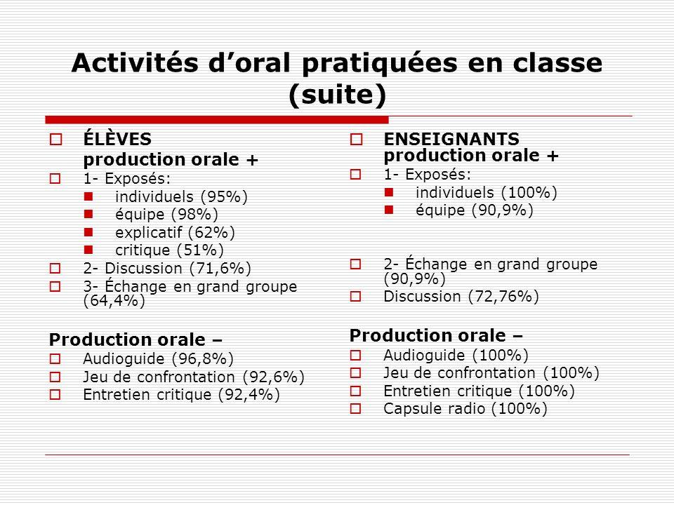 Activités doral pratiquées en classe (suite) ÉLÈVES production orale + 1- Exposés: individuels (95%) équipe (98%) explicatif (62%) critique (51%) 2- D