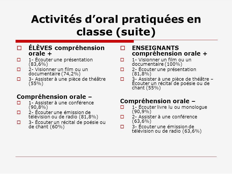 Activités doral pratiquées en classe (suite) ÉLÈVES compréhension orale + 1- Écouter une présentation (83,6%) 2- Visionner un film ou un documentaire