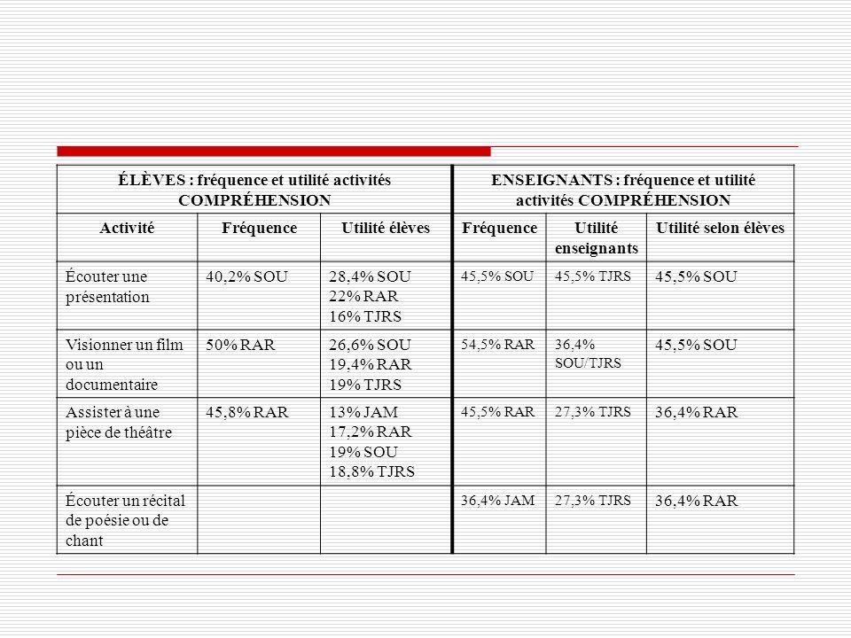 ÉLÈVES : fréquence et utilité activités COMPRÉHENSION ENSEIGNANTS : fréquence et utilité activités COMPRÉHENSION ActivitéFréquenceUtilité élèvesFréque