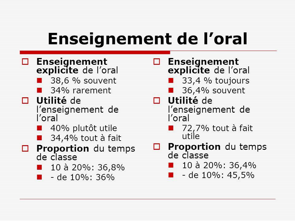 Enseignement de loral Enseignement explicite de loral 38,6 % souvent 34% rarement Utilité de lenseignement de loral 40% plutôt utile 34,4% tout à fait