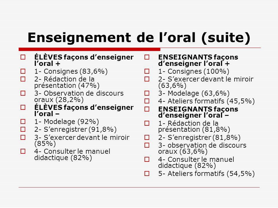 Enseignement de loral (suite) ÉLÈVES façons denseigner loral + 1- Consignes (83,6%) 2- Rédaction de la présentation (47%) 3- Observation de discours o