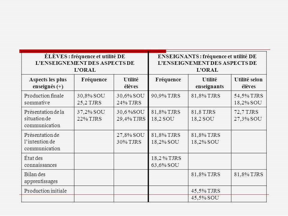 ÉLÈVES : fréquence et utilité DE LENSEIGNEMENT DES ASPECTS DE LORAL ENSEIGNANTS : fréquence et utilité DE LENSEIGNEMENT DES ASPECTS DE LORAL Aspects l