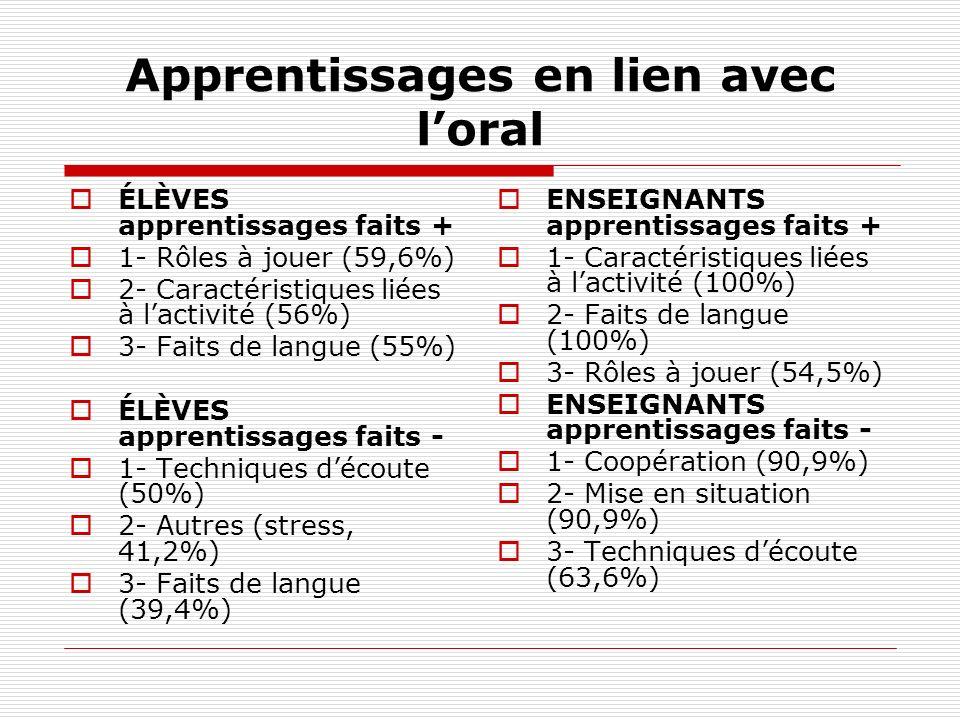 Apprentissages en lien avec loral ÉLÈVES apprentissages faits + 1- Rôles à jouer (59,6%) 2- Caractéristiques liées à lactivité (56%) 3- Faits de langu