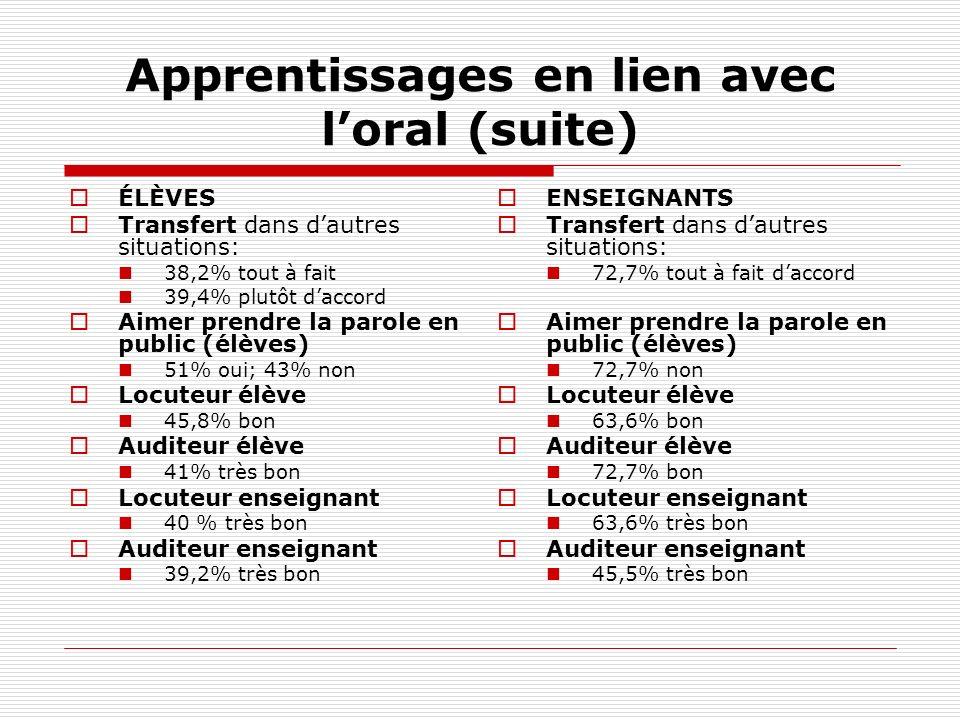 Apprentissages en lien avec loral (suite) ÉLÈVES Transfert dans dautres situations: 38,2% tout à fait 39,4% plutôt daccord Aimer prendre la parole en