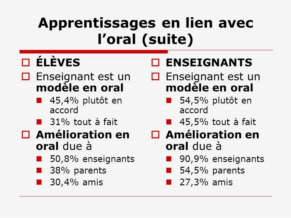 Apprentissages en lien avec loral (suite) ÉLÈVES Enseignant est un modèle en oral 45,4% plutôt en accord 31% tout à fait Amélioration en oral due à 50