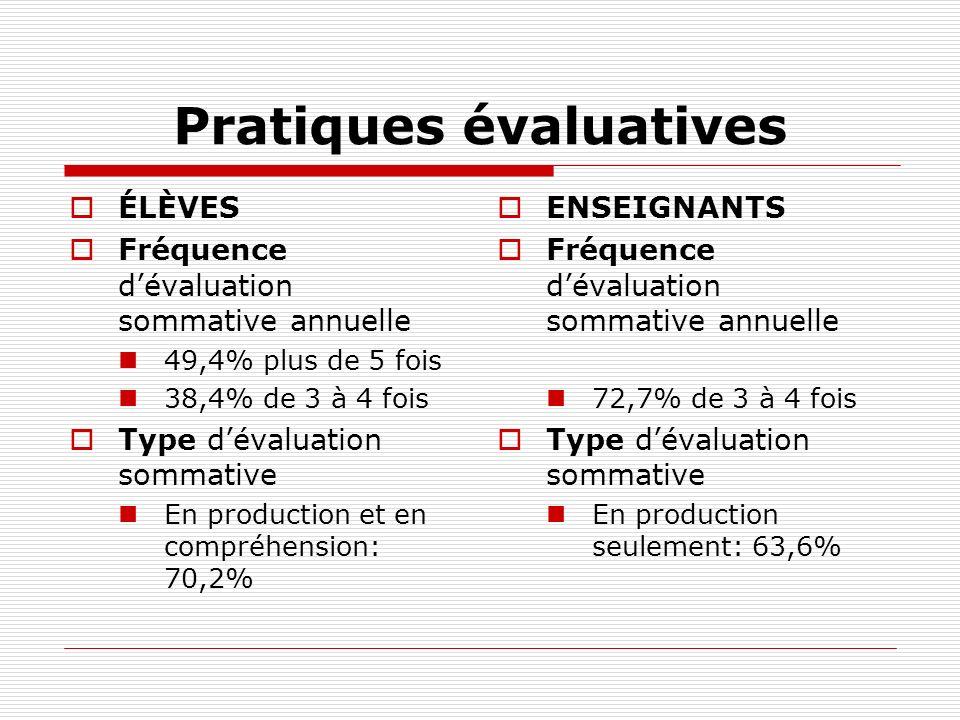Pratiques évaluatives ÉLÈVES Fréquence dévaluation sommative annuelle 49,4% plus de 5 fois 38,4% de 3 à 4 fois Type dévaluation sommative En productio