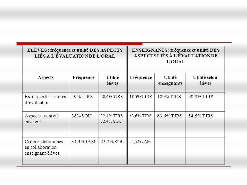 ÉLÈVES : fréquence et utilité DES ASPECTS LIÉS À LÉVALUATION DE LORAL ENSEIGNANTS : fréquence et utilité DES ASPECTS LIÉS À LÉVALUATION DE LORAL Aspec