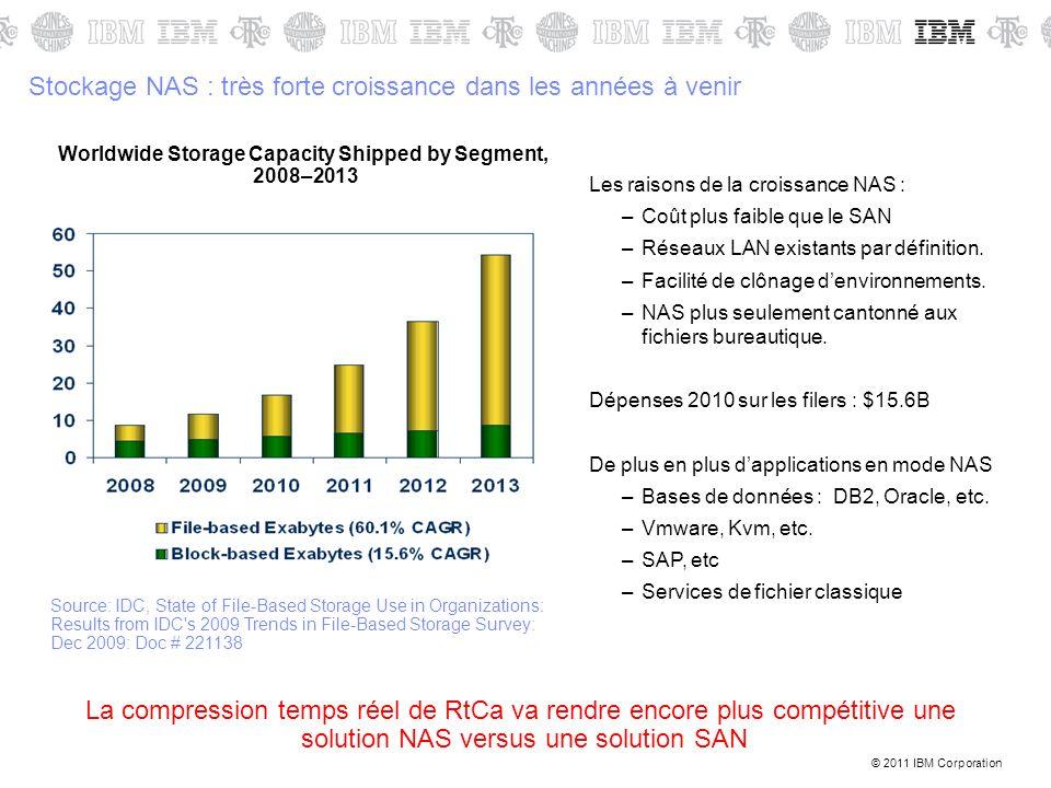 © 2011 IBM Corporation Stockage NAS : très forte croissance dans les années à venir Les raisons de la croissance NAS : –Coût plus faible que le SAN –R