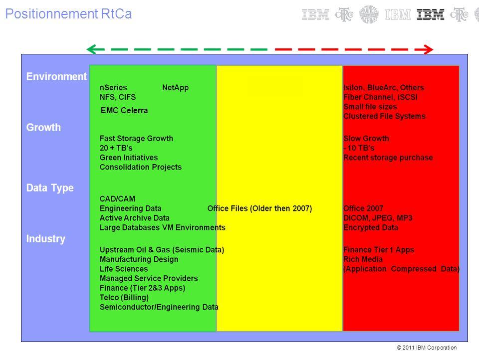 © 2011 IBM Corporation Nouveaux comptes –Utiliser RTCa comme effet de levier pour rentrer sur des comptes où nous ne sommes pas présents.