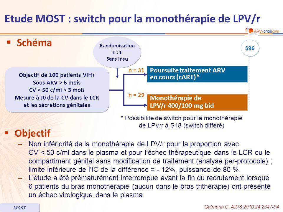 Schéma Objectif –Non infériorité de la monothérapie de LPV/r pour la proportion avec CV < 50 c/ml dans le plasma et pour léchec thérapeutique dans le LCR ou le compartiment génital sans modification de traitement (analyse per-protocole) ; limite inférieure de lIC de la différence = - 12%, puissance de 80 % –Létude a été prématurément interrompue avant la fin du recrutement lorsque 6 patients du bras monothérapie (aucun dans le bras trithérapie) ont présenté un échec virologique dans le plasma Poursuite traitement ARV en cours (cART)* Monothérapie de LPV/r 400/100 mg bid Randomisation 1 : 1 Sans insu Objectif de 100 patients VIH+ Sous ARV > 6 mois CV 3 mois Mesure à J0 de la CV dans le LCR et les sécrétions génitales n = 29 n = 31 S96 * Possibilité de switch pour la monothérapie de LPV/r à S48 (switch différé) Etude MOST : switch pour la monothérapie de LPV/r Gutmann C, AIDS 2010;24:2347-54 MOST