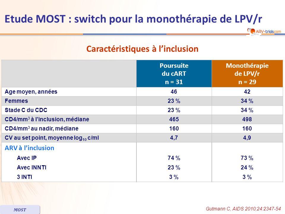 Poursuite du cART n = 31 Monothérapie de LPV/r n = 29 Age moyen, années4642 Femmes23 %34 % Stade C du CDC23 %34 % CD4/mm 3 à linclusion, médiane465498 CD4/mm 3 au nadir, médiane160 CV au set point, moyenne log 10 c/ml4,74,9 ARV à linclusion Avec IP74 %73 % Avec INNTI 23 %24 % 3 INTI 3 % Caractéristiques à linclusion Gutmann C, AIDS 2010;24:2347-54 MOST Etude MOST : switch pour la monothérapie de LPV/r