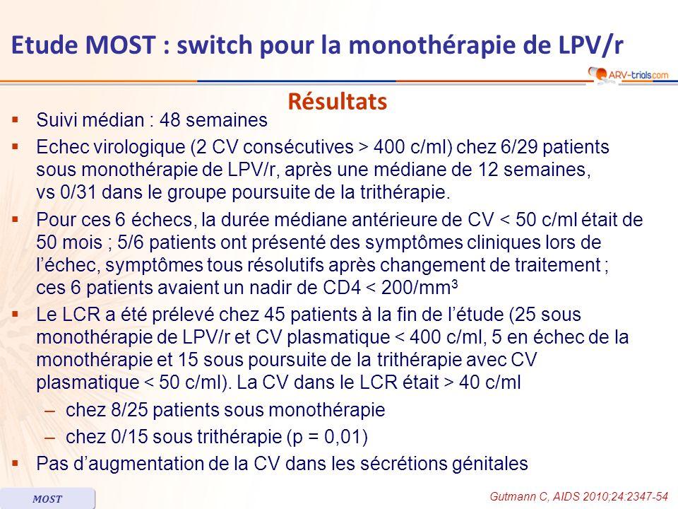 Suivi médian : 48 semaines Echec virologique (2 CV consécutives > 400 c/ml) chez 6/29 patients sous monothérapie de LPV/r, après une médiane de 12 semaines, vs 0/31 dans le groupe poursuite de la trithérapie.