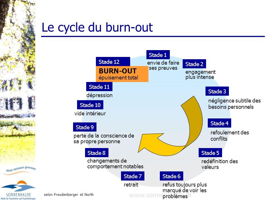 Le cycle du burn-out Stade 1 Stade 2 engagement plus intense Stade 5 redéfinition des valeurs Stade 3 négligence subtile des besoins personnels Stade