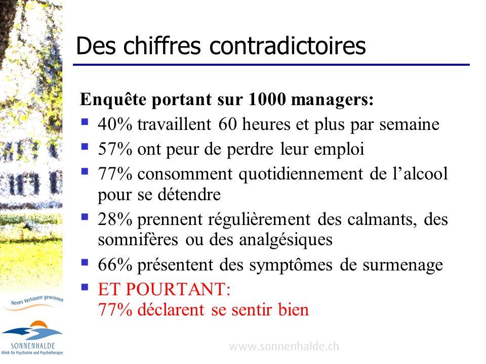 Des chiffres contradictoires Enquête portant sur 1000 managers: 40% travaillent 60 heures et plus par semaine 57% ont peur de perdre leur emploi 77% c