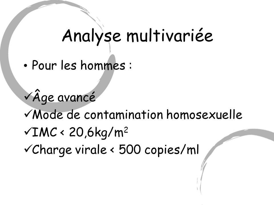 Analyse multivariée Pour les hommes : Âge avancé Mode de contamination homosexuelle IMC < 20,6kg/m 2 Charge virale < 500 copies/ml