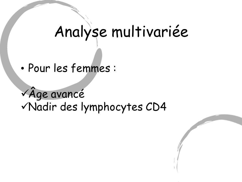 Analyse multivariée Pour les femmes : Âge avancé Nadir des lymphocytes CD4