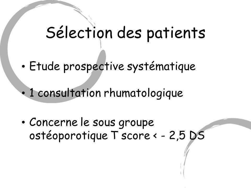 Sélection des patients Etude prospective systématique 1 consultation rhumatologique Concerne le sous groupe ostéoporotique T score < - 2,5 DS
