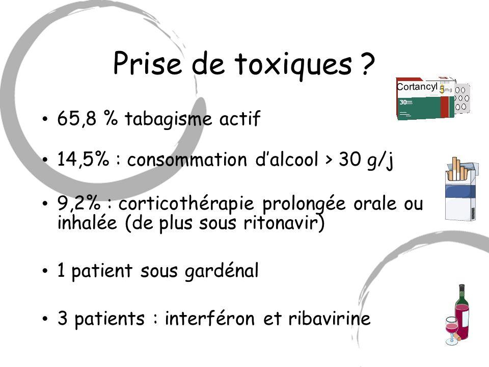 Prise de toxiques ? 65,8 % tabagisme actif 14,5% : consommation dalcool > 30 g/j 9,2% : corticothérapie prolongée orale ou inhalée (de plus sous riton