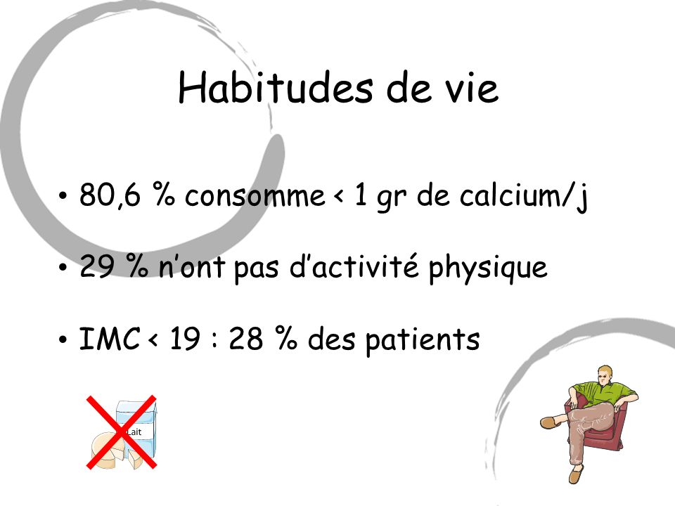 Habitudes de vie 80,6 % consomme < 1 gr de calcium/j 29 % nont pas dactivité physique IMC < 19 : 28 % des patients