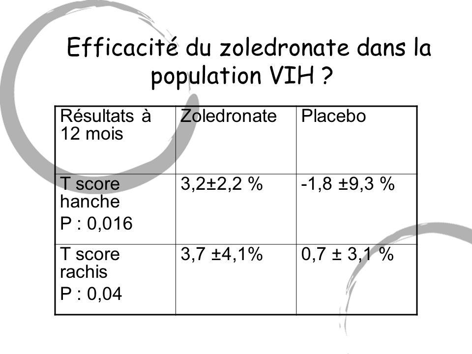 Efficacité du zoledronate dans la population VIH ? Résultats à 12 mois ZoledronatePlacebo T score hanche P : 0,016 3,2±2,2 %-1,8 ±9,3 % T score rachis