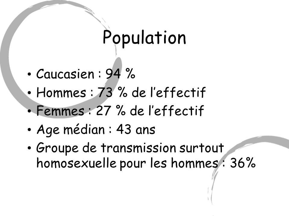 Population Caucasien : 94 % Hommes : 73 % de leffectif Femmes : 27 % de leffectif Age médian : 43 ans Groupe de transmission surtout homosexuelle pour