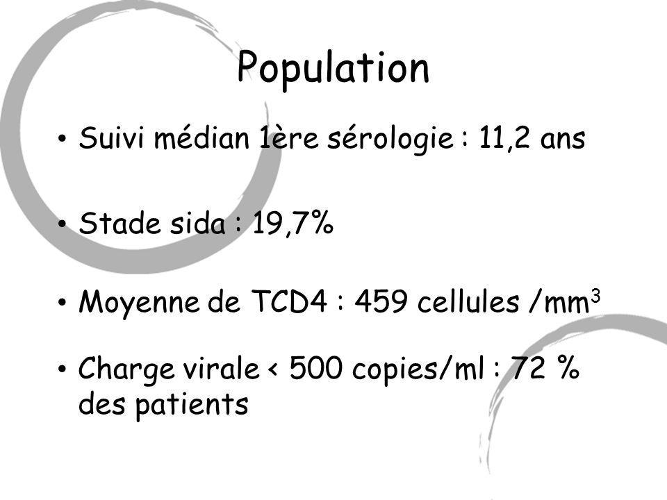 Population Suivi médian 1ère sérologie : 11,2 ans Stade sida : 19,7% Moyenne de TCD4 : 459 cellules /mm 3 Charge virale < 500 copies/ml : 72 % des pat