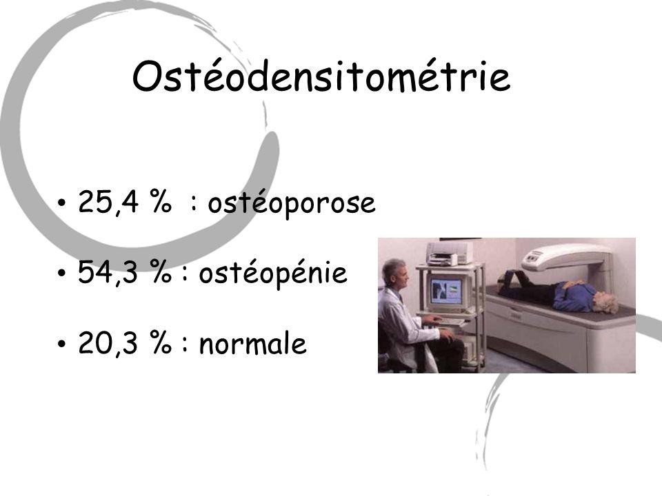 Ostéodensitométrie 25,4 % : ostéoporose 54,3 % : ostéopénie 20,3 % : normale