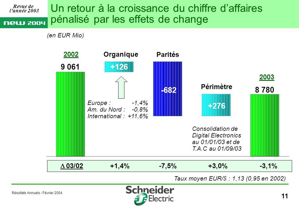 Résultats Annuels - Février 2004 11 (en EUR Mio) +276 +126 -682 8 780 9 061 Organique Parités Périmètre Europe : -1,4% Am.
