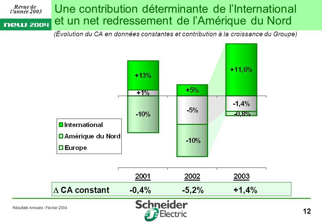 Résultats Annuels - Février 2004 12 CA constant-0,4%-5,2%+1,4% (Évolution du CA en données constantes et contribution à la croissance du Groupe) Une contribution déterminante de lInternational et un net redressement de lAmérique du Nord Revue de lannée 2003