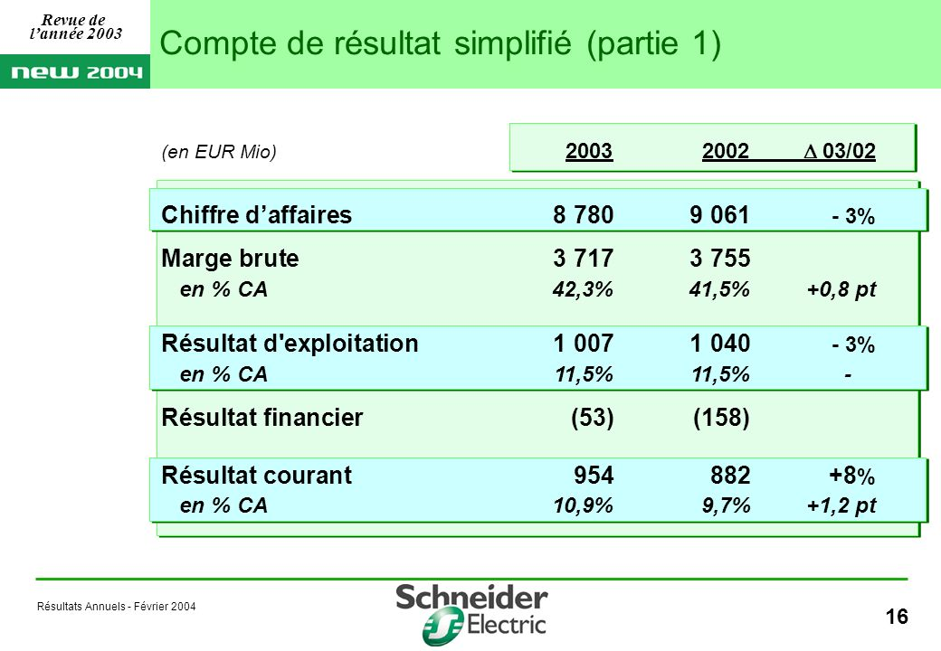 Résultats Annuels - Février 2004 16 (en EUR Mio) 20032002 03/02 Chiffre daffaires8 7809 061 - 3% Marge brute 3 7173 755 en % CA42,3%41,5%+0,8 pt Résultat d exploitation1 0071 040 - 3% en % CA 11,5% 11,5%- Résultat financier (53)(158) Résultat courant 954882+8 % en % CA10,9% 9,7%+1,2 pt Compte de résultat simplifié (partie 1) Revue de lannée 2003