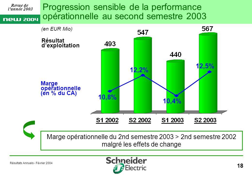 Résultats Annuels - Février 2004 18 Marge opérationnelle (en % du CA) Résultat dexploitation 10,8% 12,5% 12,2% 10,4% Progression sensible de la performance opérationnelle au second semestre 2003 Marge opérationnelle du 2nd semestre 2003 > 2nd semestre 2002 malgré les effets de change Revue de lannée 2003 (en EUR Mio)