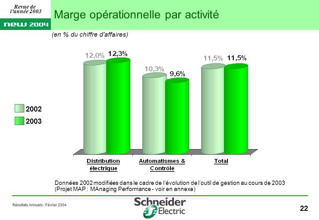 Résultats Annuels - Février 2004 22 Marge opérationnelle par activité 2002 2003 Données 2002 modifiées dans le cadre de lévolution de loutil de gestion au cours de 2003 (Projet MAP : MAnaging Performance - voir en annexe) (en % du chiffre d affaires) Revue de lannée 2003