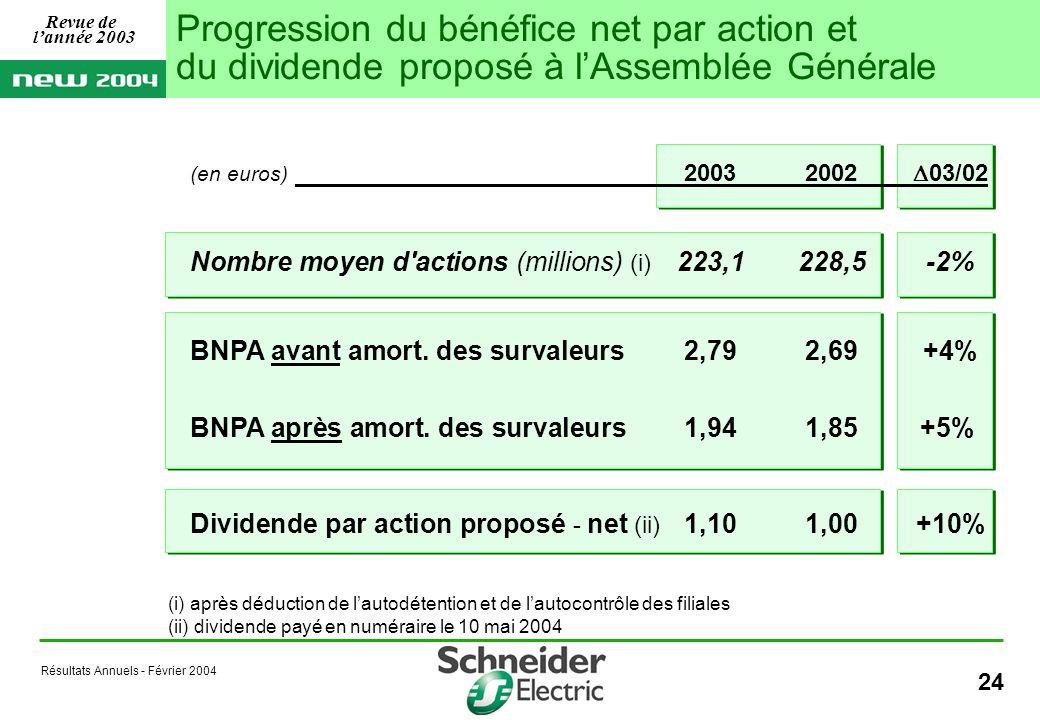 Résultats Annuels - Février 2004 24 Progression du bénéfice net par action et du dividende proposé à lAssemblée Générale (i) après déduction de lautodétention et de lautocontrôle des filiales (ii) dividende payé en numéraire le 10 mai 2004 Revue de lannée 2003 (en euros) 20032002 03/02 Nombre moyen d actions (millions) (i) 223,1228,5-2% BNPA avant amort.