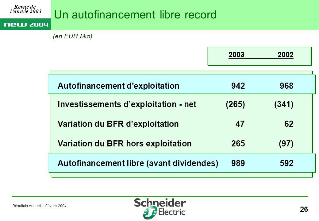 Résultats Annuels - Février 2004 26 20032002 Autofinancement d exploitation 942968 Investissements dexploitation - net(265)(341) Variation du BFR dexploitation4762 Variation du BFR hors exploitation265(97) Autofinancement libre (avant dividendes) 989592 (en EUR Mio) Un autofinancement libre record Revue de lannée 2003