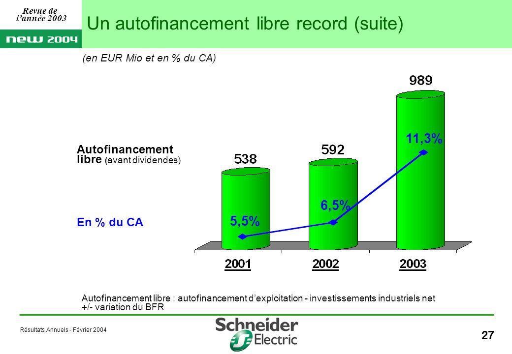 Résultats Annuels - Février 2004 27 (en EUR Mio et en % du CA) Autofinancement libre ( avant dividendes) En % du CA 5,5% 11,3% 6,5% Autofinancement libre : autofinancement dexploitation - investissements industriels net +/- variation du BFR Un autofinancement libre record (suite) Revue de lannée 2003