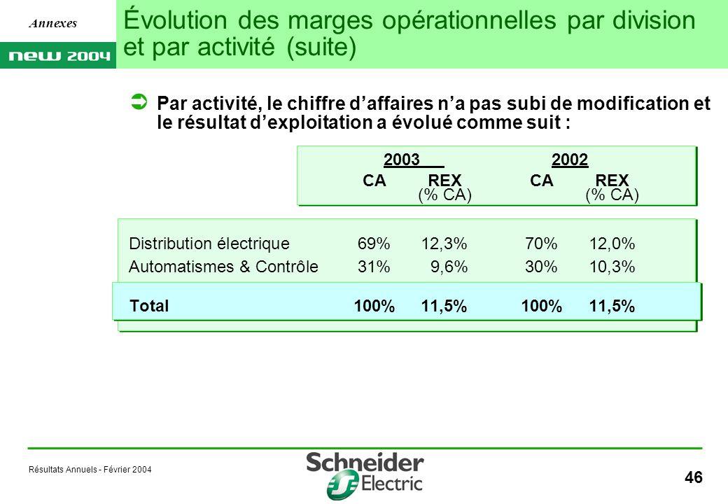 Résultats Annuels - Février 2004 46 Évolution des marges opérationnelles par division et par activité (suite) Annexes Par activité, le chiffre daffaires na pas subi de modification et le résultat dexploitation a évolué comme suit : 20032002 CAREX (% CA) Distribution électrique69%12,3%70%12,0% Automatismes & Contrôle31% 9,6%30%10,3% Total100%11,5%100%11,5%