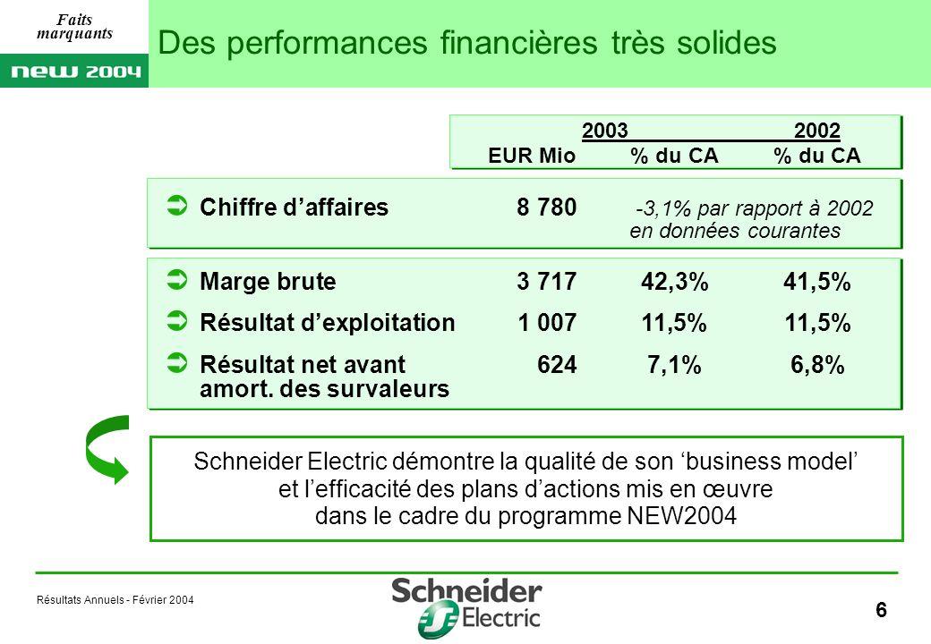 Résultats Annuels - Février 2004 47 20032002 Capitaux propres consolidés7 7347 861 Trésorerie nette399844 Notation financière (Standard & Poors)AA (en EUR Mio) Évolution de la situation financière Annexes