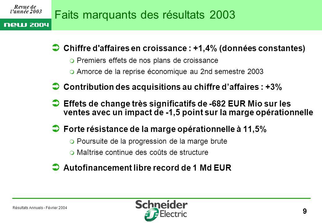 Résultats Annuels - Février 2004 20 Une productivité nette 2003 pénalisée par linflation des coûts salariaux (i) dont 43 Mio EUR en Amérique du Nord, principalement liés à laugmentation des coûts de retraites et avantages sociaux (en EUR Mio) 2003 Cumul2004 RéaliséA fin 2003Objectif Achats128200170 Lean Manufacturing63103110 Autres plans42445 Productivité brute195327 Inflation des coûts salariaux (i)(64)(64) Productivité nette131263325 Revue de lannée 2003