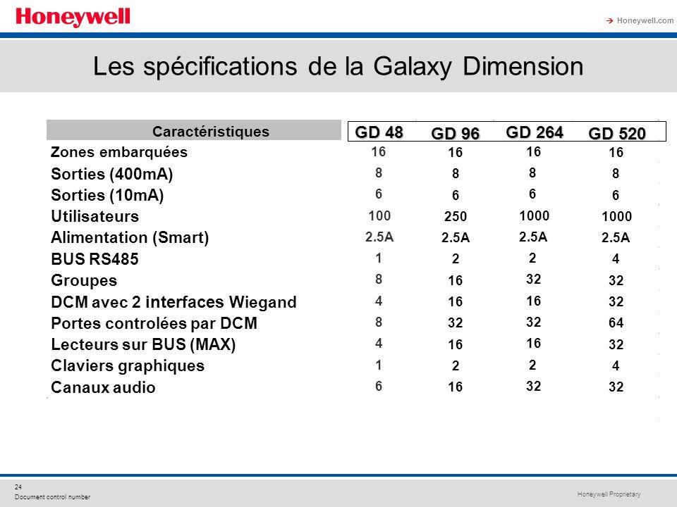 Honeywell Proprietary Honeywell.com 24 Document control number Les spécifications de la Galaxy Dimension Caractéristiques GD 48 GD 96 GD 264 GD 520 Zo