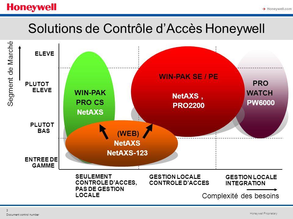 Honeywell Proprietary Honeywell.com 3 Document control number Solutions de Contrôle dAccès Honeywell PRO WATCH PW6000 WIN-PAK PRO CS NetAXS Segment de