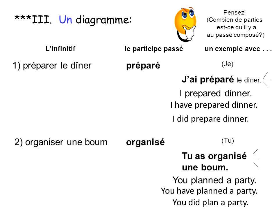 Pour trouver le participe passé dun infinitif en -er 1) préparer le dîner Linfinitif le participe passé un exemple avec... préparé (Je) Jai préparé le