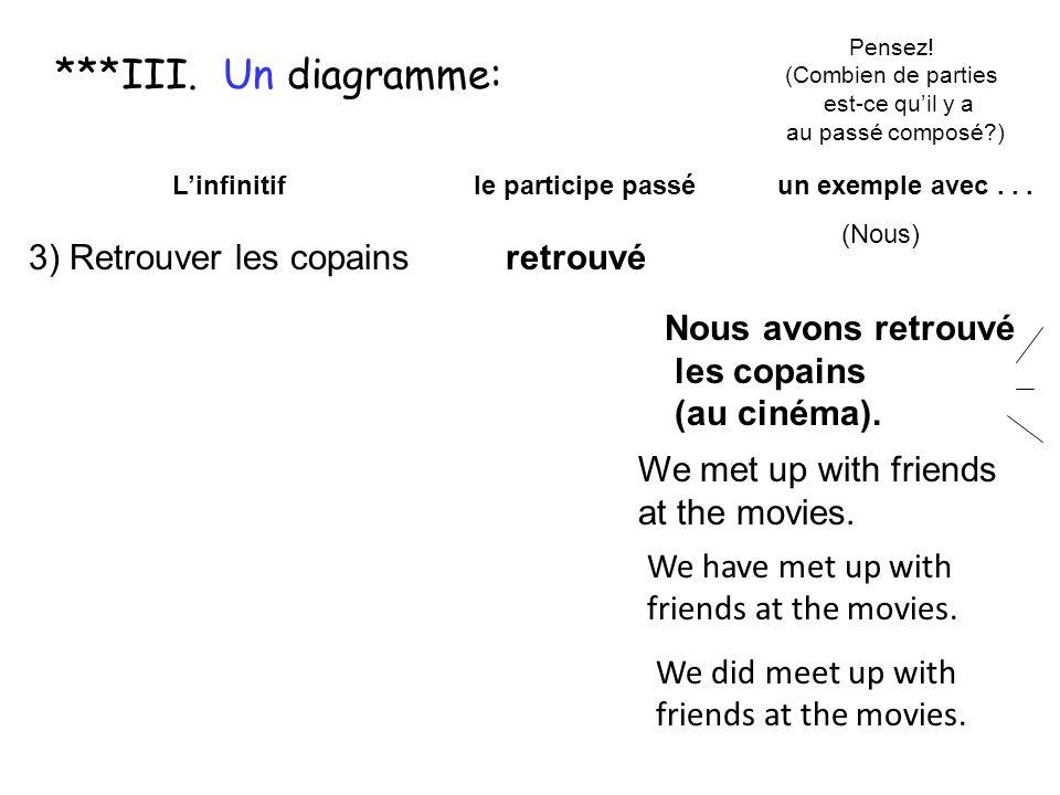 Pour trouver le participe passé dun infinitif en -er Linfinitif le participe passé un exemple avec... 3) Retrouver les copainsretrouvé (Nous) Nous avo