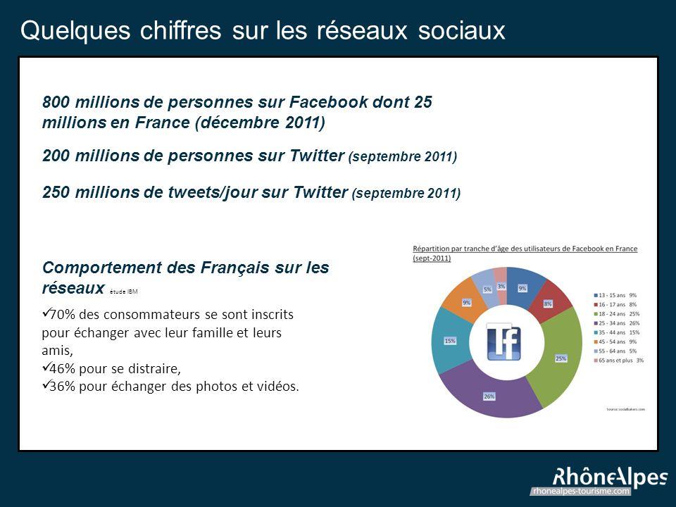 Quelques chiffres sur les réseaux sociaux 800 millions de personnes sur Facebook dont 25 millions en France (décembre 2011) 200 millions de personnes sur Twitter (septembre 2011) 250 millions de tweets/jour sur Twitter (septembre 2011) Comportement des Français sur les réseaux étude IBM 70% des consommateurs se sont inscrits pour échanger avec leur famille et leurs amis, 46% pour se distraire, 36% pour échanger des photos et vidéos.