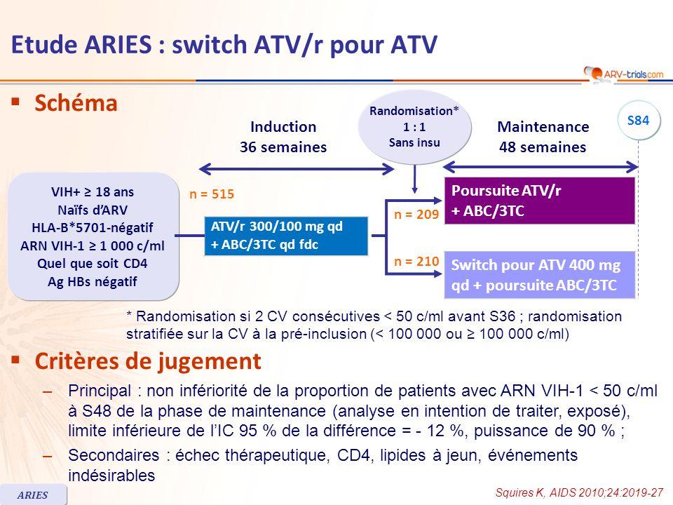 Schéma Critères de jugement –Principal : non infériorité de la proportion de patients avec ARN VIH-1 < 50 c/ml à S48 de la phase de maintenance (analyse en intention de traiter, exposé), limite inférieure de lIC 95 % de la différence = - 12 %, puissance de 90 % ; –Secondaires : échec thérapeutique, CD4, lipides à jeun, événements indésirables Poursuite ATV/r + ABC/3TC Switch pour ATV 400 mg qd + poursuite ABC/3TC * Randomisation si 2 CV consécutives < 50 c/ml avant S36 ; randomisation stratifiée sur la CV à la pré-inclusion (< 100 000 ou 100 000 c/ml) Squires K, AIDS 2010;24:2019-27 ARIES Etude ARIES : switch ATV/r pour ATV Randomisation* 1 : 1 Sans insu VIH+ 18 ans Naïfs dARV HLA-B*5701-négatif ARN VIH-1 1 000 c/ml Quel que soit CD4 Ag HBs négatif n = 210 n = 209 S84 ATV/r 300/100 mg qd + ABC/3TC qd fdc Induction 36 semaines Maintenance 48 semaines n = 515