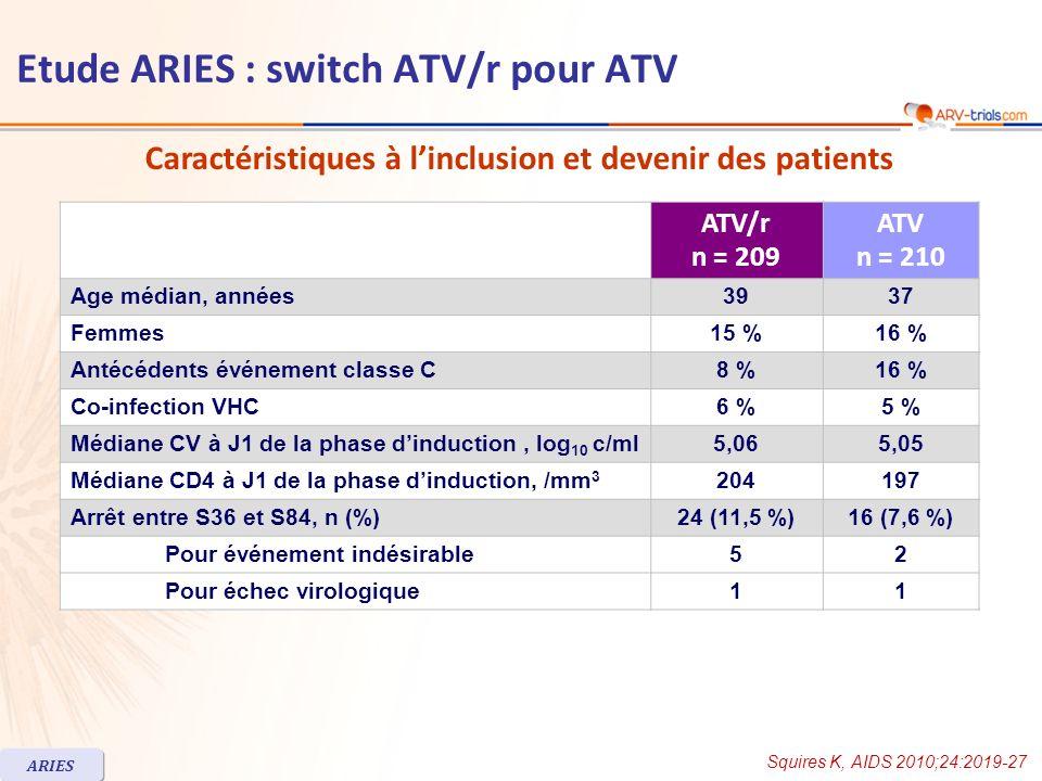 ATV/r n = 209 ATV n = 210 Age médian, années3937 Femmes15 %16 % Antécédents événement classe C8 %16 % Co-infection VHC6 %5 % Médiane CV à J1 de la phase dinduction, log 10 c/ml5,065,05 Médiane CD4 à J1 de la phase dinduction, /mm 3 204197 Arrêt entre S36 et S84, n (%)24 (11,5 %)16 (7,6 %) Pour événement indésirable52 Pour échec virologique11 Squires K, AIDS 2010;24:2019-27 ARIES Etude ARIES : switch ATV/r pour ATV Caractéristiques à linclusion et devenir des patients